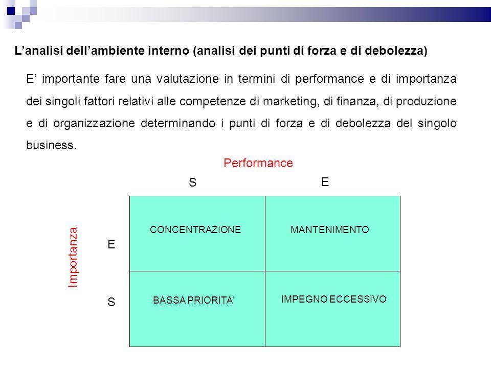 Lanalisi dellambiente interno (analisi dei punti di forza e di debolezza) E importante fare una valutazione in termini di performance e di importanza