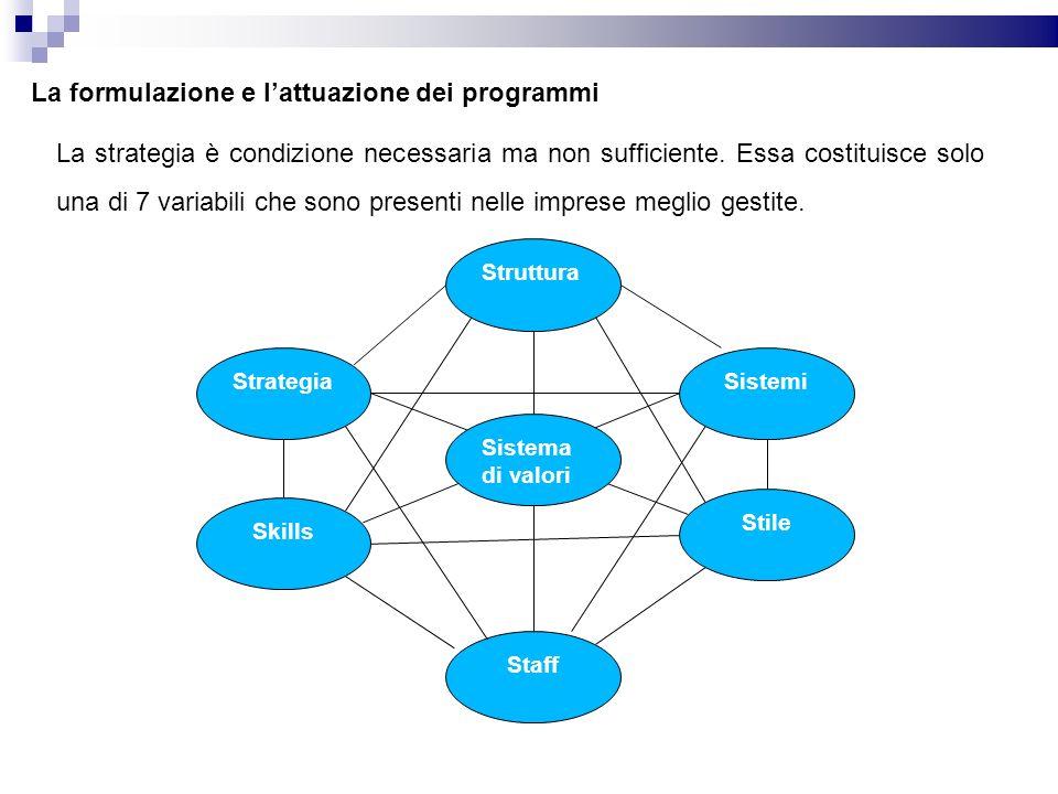 La formulazione e lattuazione dei programmi La strategia è condizione necessaria ma non sufficiente. Essa costituisce solo una di 7 variabili che sono