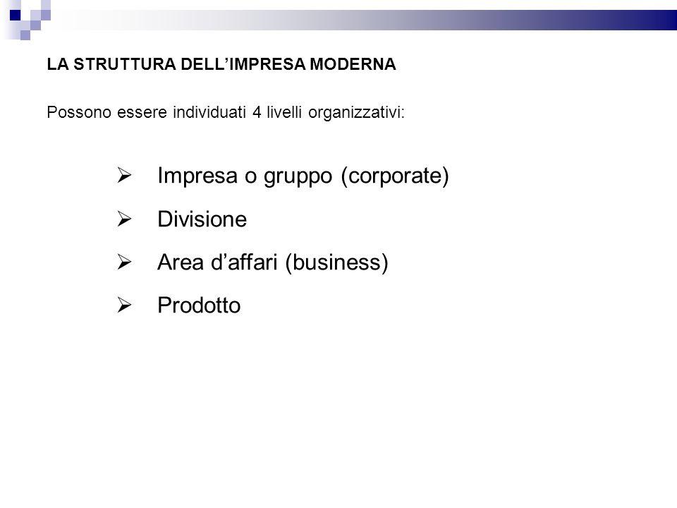LA STRUTTURA DELLIMPRESA MODERNA Impresa o gruppo (corporate) Divisione Area daffari (business) Prodotto Possono essere individuati 4 livelli organizz