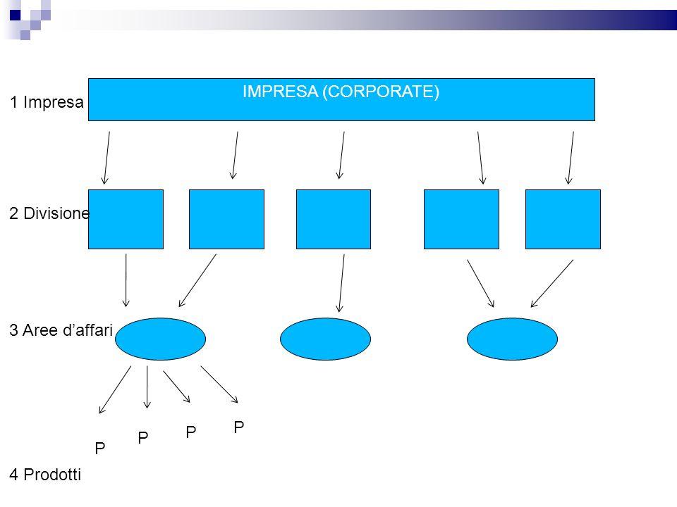 IL PROCESSO DI PIANIFICAZIONE, ATTUAZIONE E CONTROLLO STRATEGICI PianificazioneAttuazioneControllo Pianificazione a livello di corporate Pianificazione a livello di divisione Pianificazione a livello di business Pianificazione a livello di prodotto Organizzazione Realizzazione Rilevazione dei risultati Valutazione dei risultati Assunzione provvedimenti correttivi