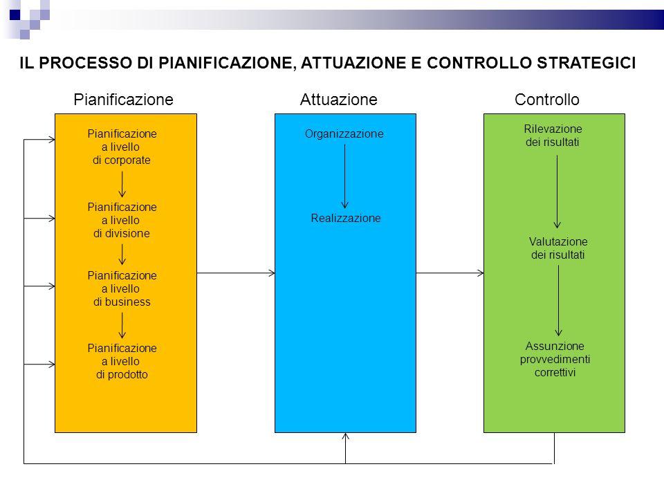 IL PROCESSO DI PIANIFICAZIONE, ATTUAZIONE E CONTROLLO STRATEGICI PianificazioneAttuazioneControllo Pianificazione a livello di corporate Pianificazion
