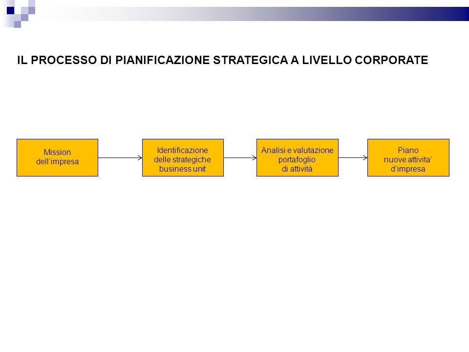 IL PROCESSO DI PIANIFICAZIONE STRATEGICA A LIVELLO CORPORATE Mission dellimpresa Identificazione delle strategiche business unit Analisi e valutazione
