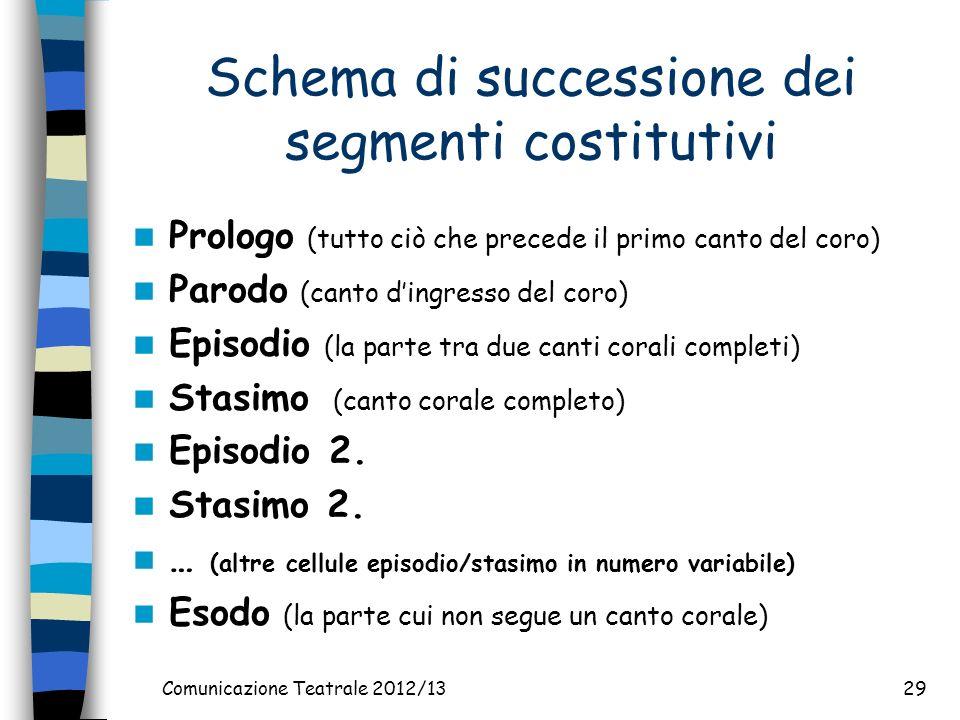 Comunicazione Teatrale 2012/1329 Schema di successione dei segmenti costitutivi Prologo (tutto ciò che precede il primo canto del coro) Parodo (canto dingresso del coro) Episodio (la parte tra due canti corali completi) Stasimo (canto corale completo) Episodio 2.