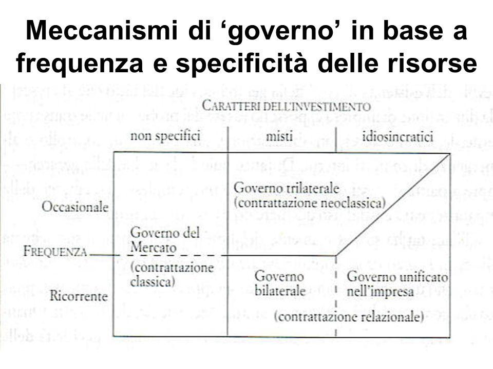 Meccanismi di governo in base a frequenza e specificità delle risorse