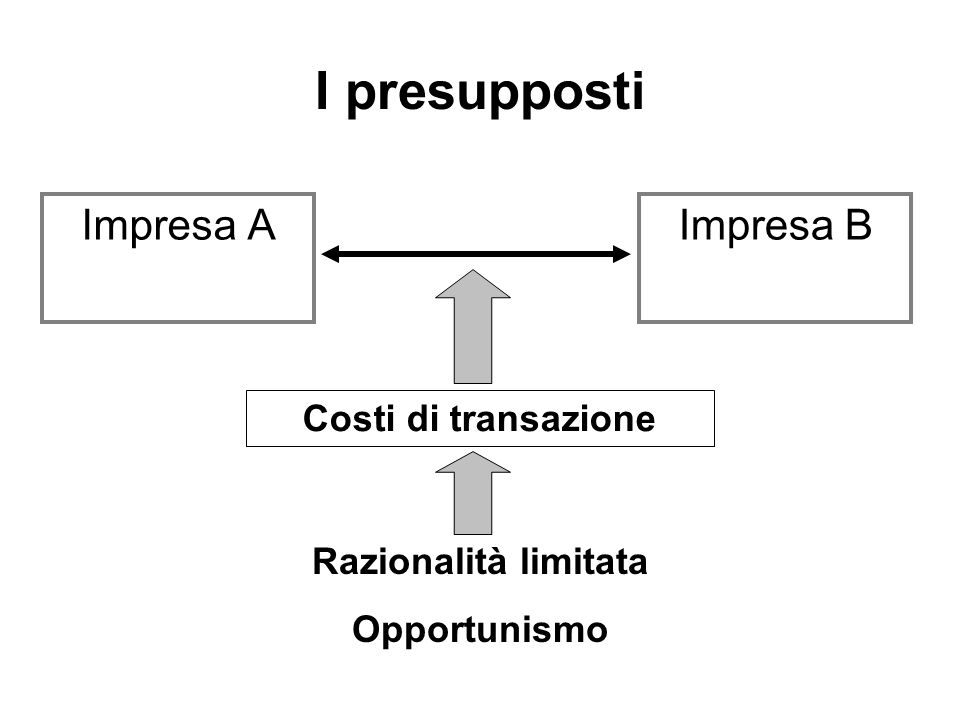 I presupposti Impresa AImpresa B Razionalità limitata Opportunismo Costi di transazione