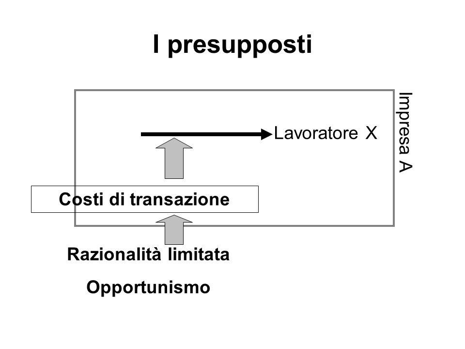 I presupposti Razionalità limitata Opportunismo Costi di transazione Lavoratore X Impresa A
