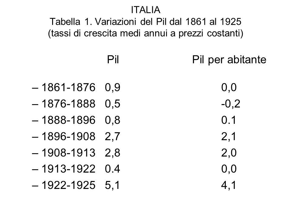 ITALIA Tabella 1. Variazioni del Pil dal 1861 al 1925 (tassi di crescita medi annui a prezzi costanti) PilPil per abitante –1861-18760,90,0 –1876-1888