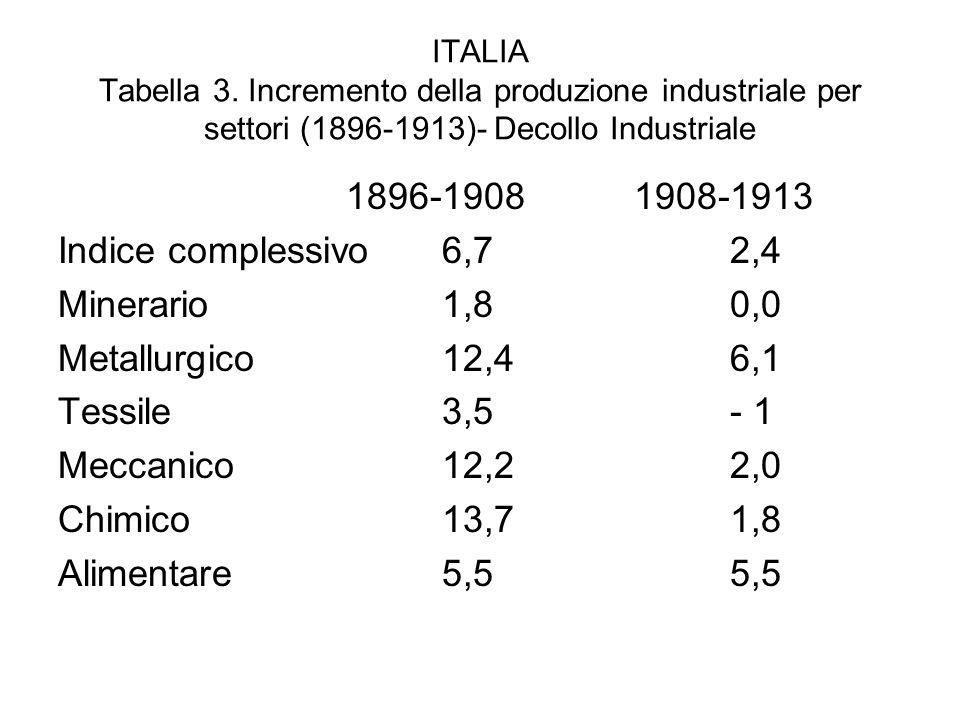 ITALIA Tabella 3. Incremento della produzione industriale per settori (1896-1913)- Decollo Industriale 1896-19081908-1913 Indice complessivo6,72,4 Min