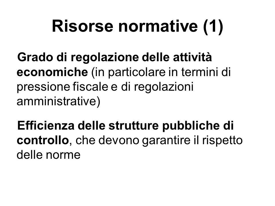 Risorse normative (1) Grado di regolazione delle attività economiche (in particolare in termini di pressione fiscale e di regolazioni amministrative)