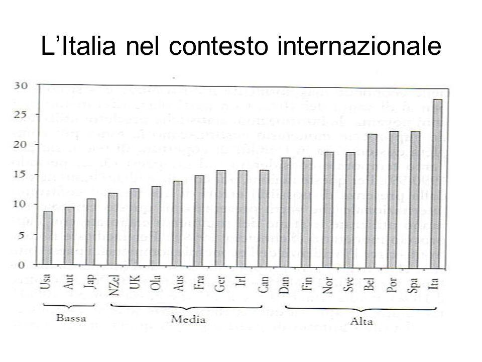 LItalia nel contesto internazionale