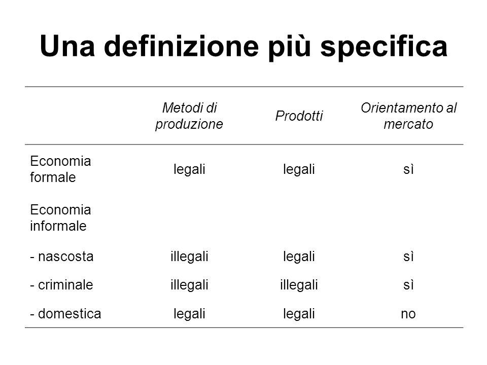 Una definizione più specifica Metodi di produzione Prodotti Orientamento al mercato Economia formale legali sì Economia informale - nascostaillegalile