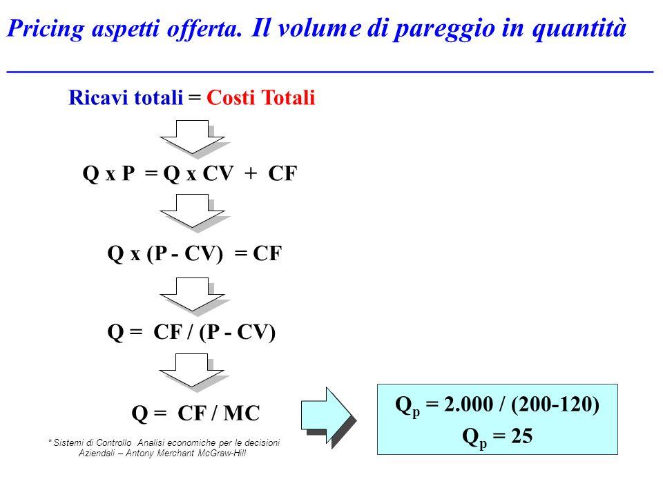 Pricing aspetti offerta. Il volume di pareggio in quantità Q x P = Q x CV + CF Q x (P - CV) = CF Q = CF / MC Ricavi totali = Costi Totali Q = CF / (P
