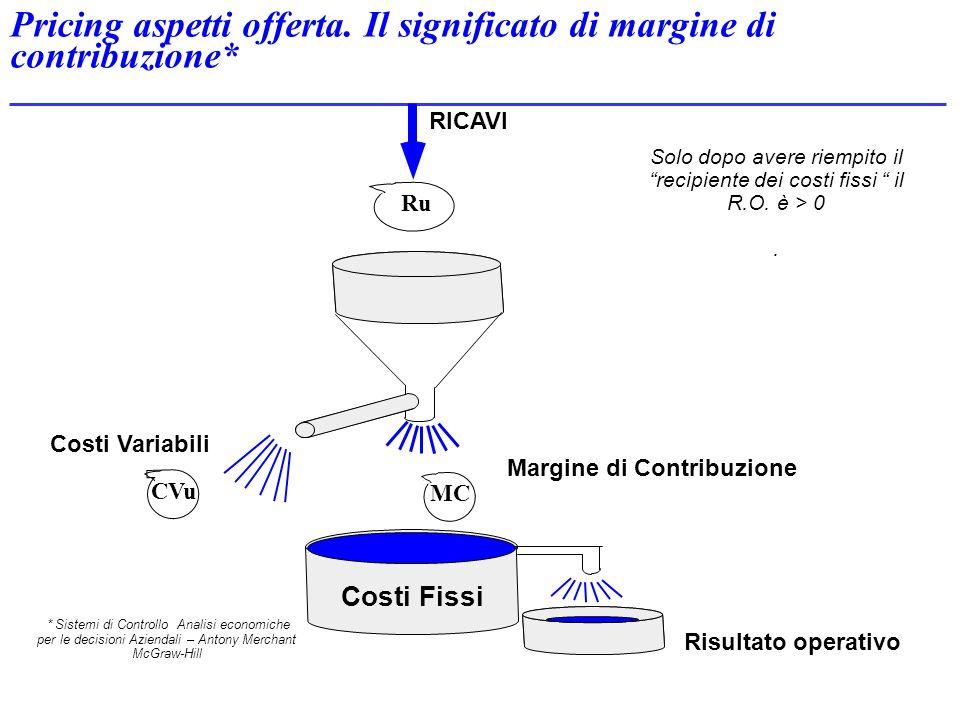 Solo dopo avere riempito il recipiente dei costi fissi il R.O. è > 0. RICAVI Costi Fissi Margine di Contribuzione Risultato operativo Costi Variabili