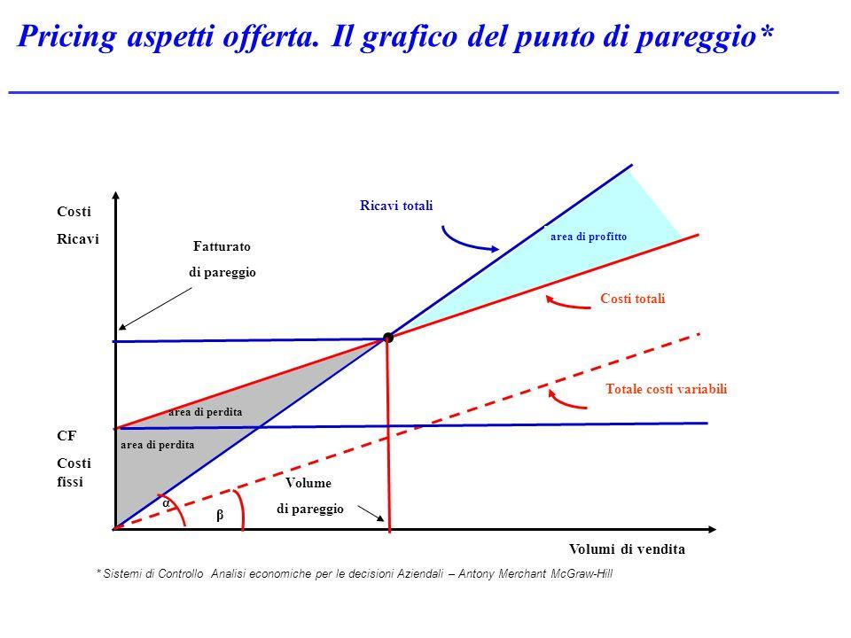 Pricing aspetti offerta. Il grafico del punto di pareggio* * Sistemi di Controllo Analisi economiche per le decisioni Aziendali – Antony Merchant McGr