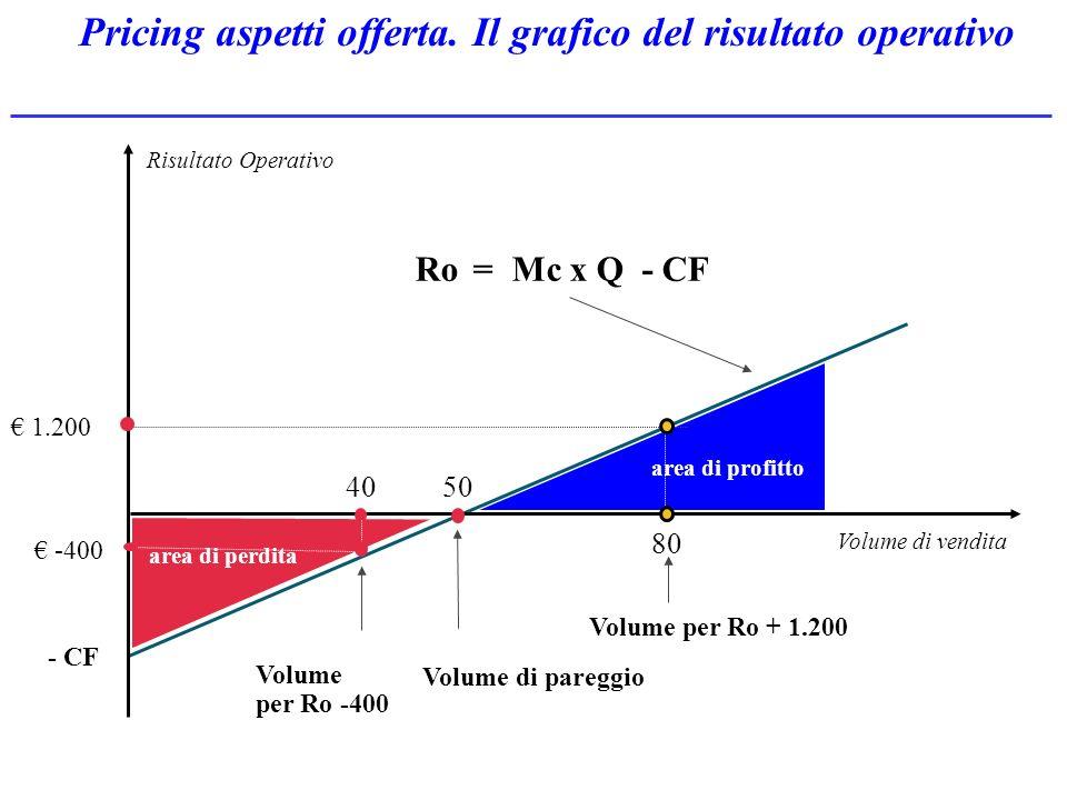 area di perdita Ro = Mc x Q - CF - CF Volume di vendita Risultato Operativo area di profitto Volume di pareggio 50 1.200 80 40 Volume per Ro -400 -400