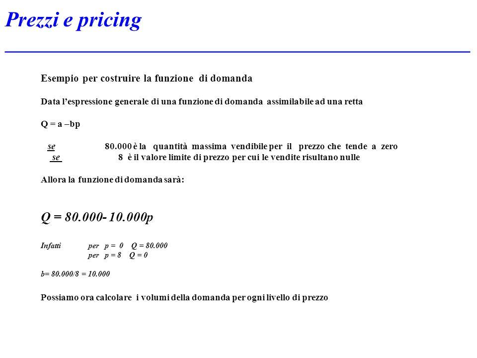 Prezzi e pricing Esempio per costruire la funzione di domanda Data lespressione generale di una funzione di domanda assimilabile ad una retta Q = a –b