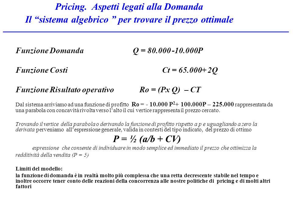 Funzione Domanda Q = 80.000 -10.000P Funzione Costi Ct = 65.000+ 2Q Funzione Risultato operativo Ro = (Px Q) – CT Dal sistema arriviamo ad una funzion