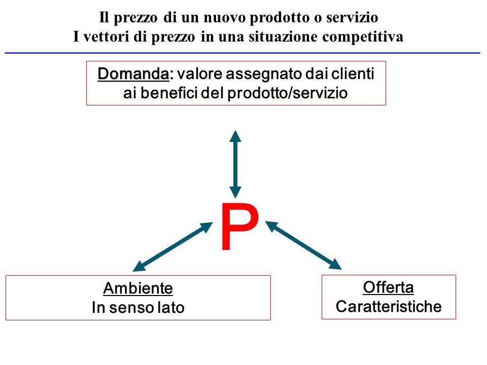 P Domanda: Domanda: valore assegnato dai clienti ai benefici del prodotto/servizio Ambiente In senso lato Offerta Caratteristiche Il prezzo di un nuov