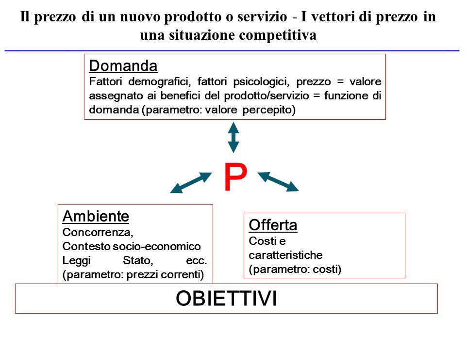 Domanda Fattori demografici, fattori psicologici, prezzo = valore assegnato ai benefici del prodotto/servizio = funzione di domanda (parametro: valore