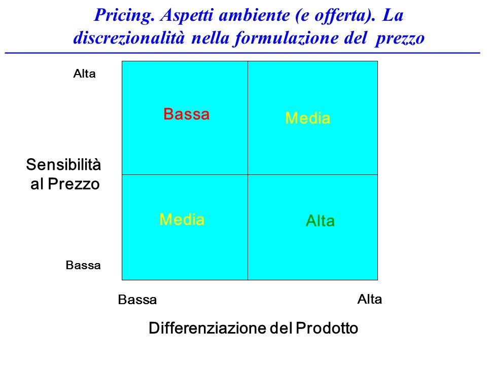 Differenziazione del Prodotto Sensibilità al Prezzo Media Bassa Alta Bassa Alta Pricing. Aspetti ambiente (e offerta). La discrezionalità nella formul