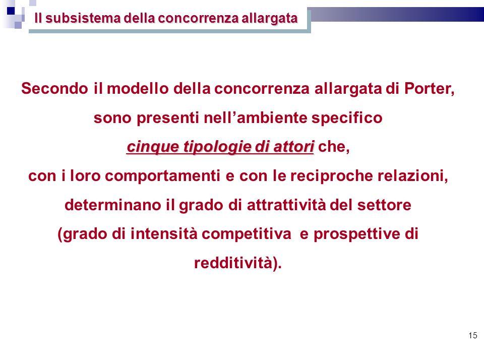 15 Il subsistema della concorrenza allargata Secondo il modello della concorrenza allargata di Porter, sono presenti nellambiente specifico cinque tip