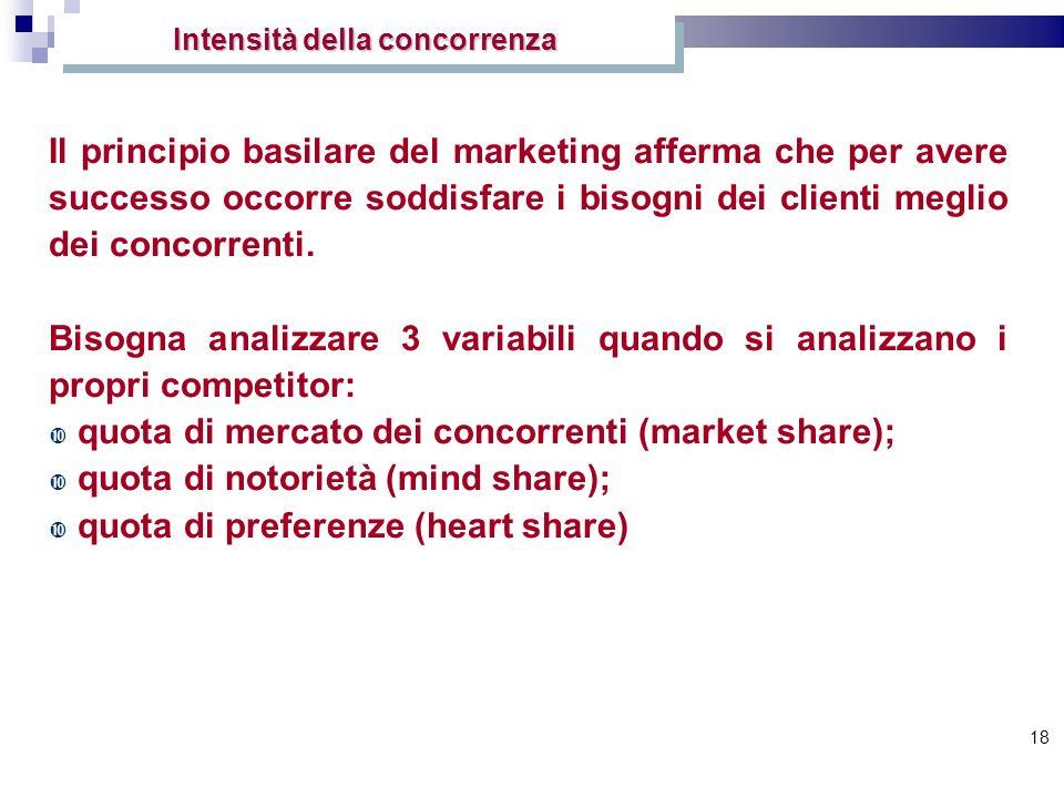 18 Intensità della concorrenza Il principio basilare del marketing afferma che per avere successo occorre soddisfare i bisogni dei clienti meglio dei