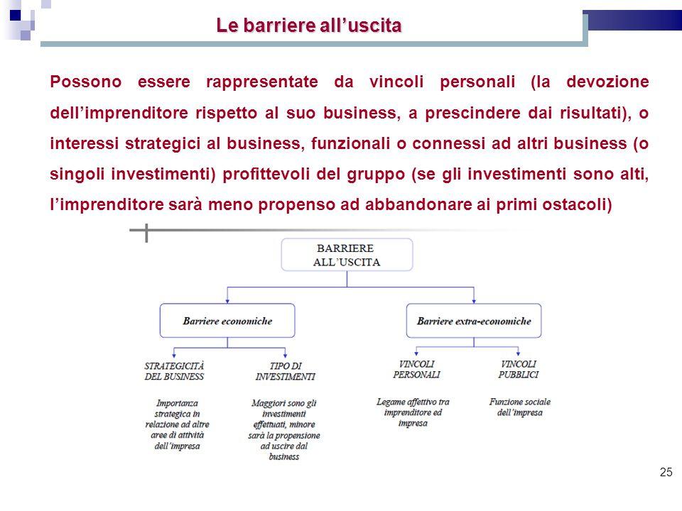 25 Possono essere rappresentate da vincoli personali (la devozione dellimprenditore rispetto al suo business, a prescindere dai risultati), o interess