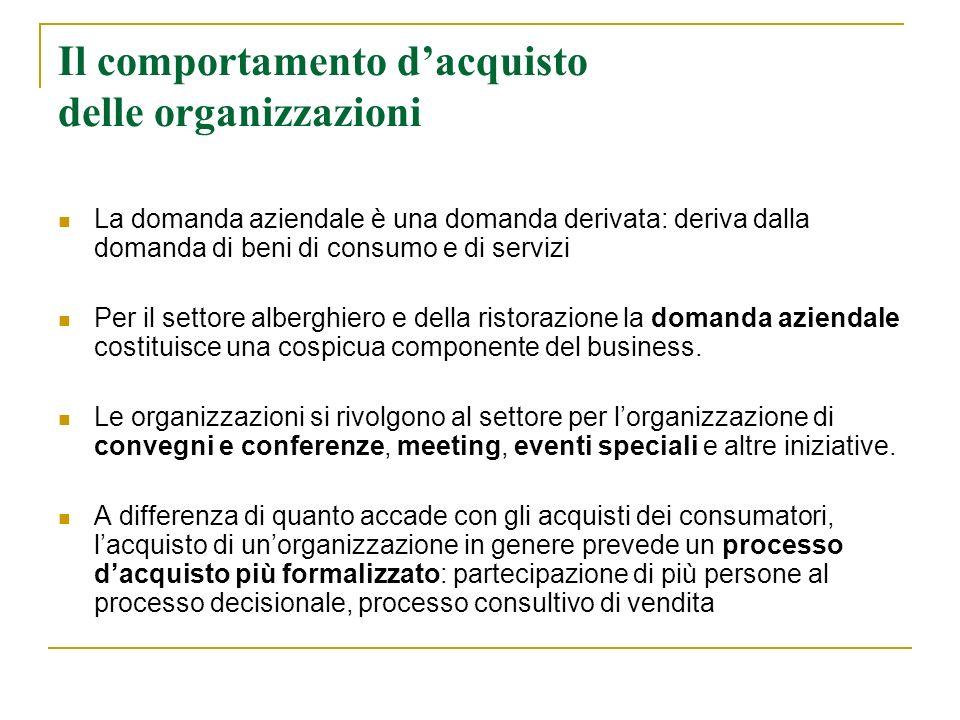 Il comportamento dacquisto delle organizzazioni La domanda aziendale è una domanda derivata: deriva dalla domanda di beni di consumo e di servizi Per
