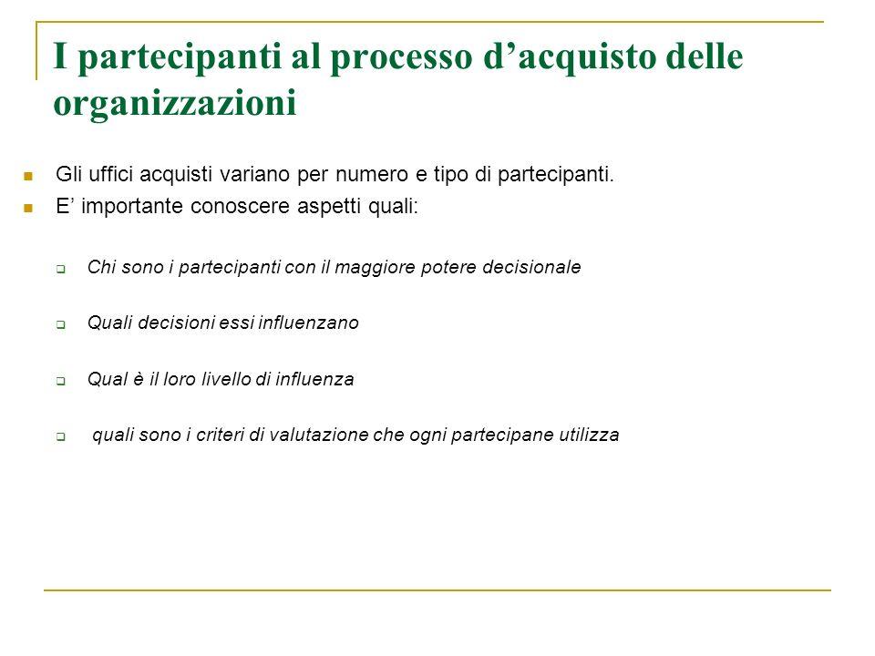 I partecipanti al processo dacquisto delle organizzazioni Gli uffici acquisti variano per numero e tipo di partecipanti. E importante conoscere aspett