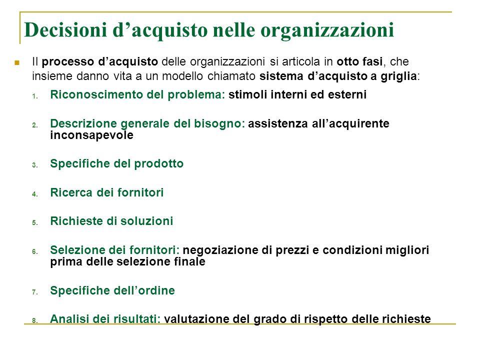 Decisioni dacquisto nelle organizzazioni Il processo dacquisto delle organizzazioni si articola in otto fasi, che insieme danno vita a un modello chia