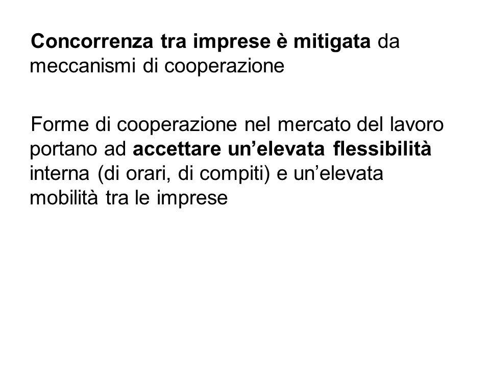 Concorrenza tra imprese è mitigata da meccanismi di cooperazione Forme di cooperazione nel mercato del lavoro portano ad accettare unelevata flessibilità interna (di orari, di compiti) e unelevata mobilità tra le imprese