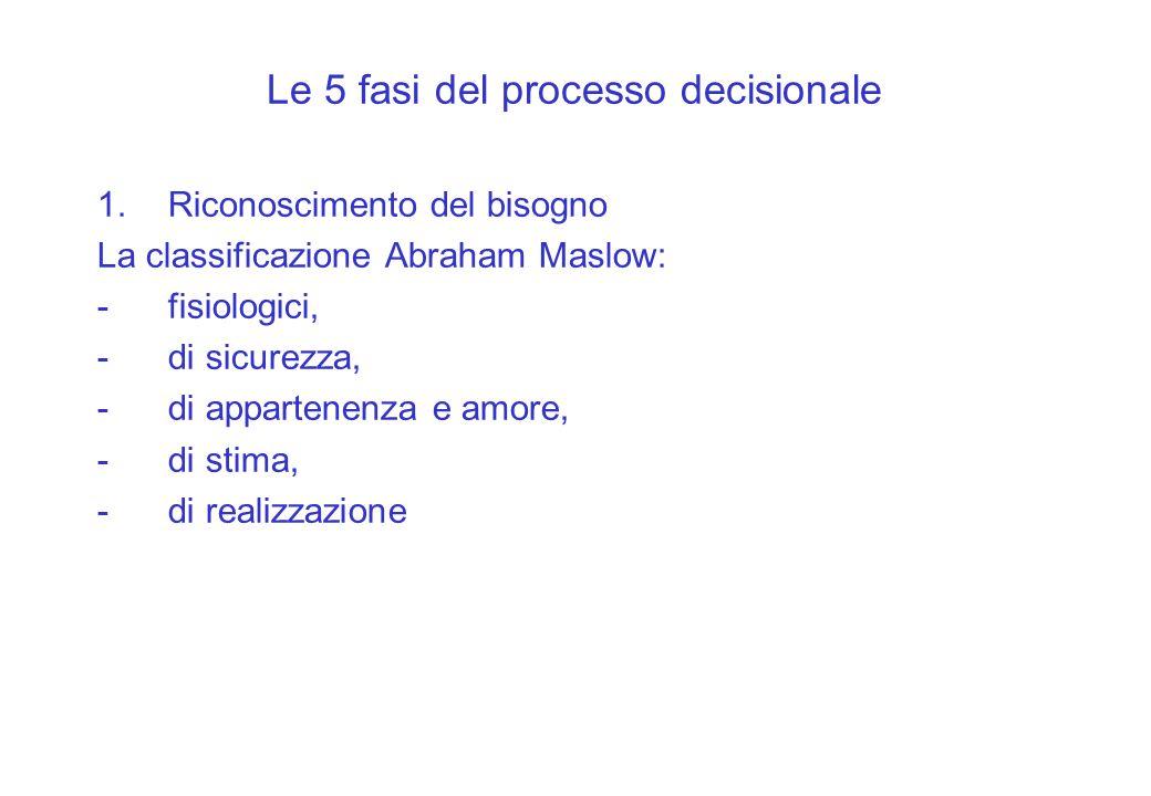 Le 5 fasi del processo decisionale 1.Riconoscimento del bisogno La classificazione Abraham Maslow: -fisiologici, -di sicurezza, -di appartenenza e amo