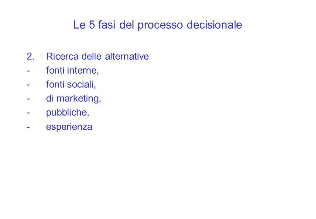 Le 5 fasi del processo decisionale 2.Ricerca delle alternative -fonti interne, -fonti sociali, -di marketing, -pubbliche, -esperienza