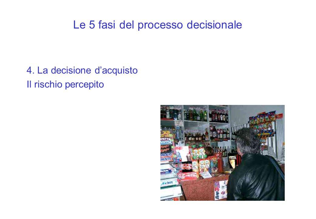Le 5 fasi del processo decisionale 4. La decisione dacquisto Il rischio percepito