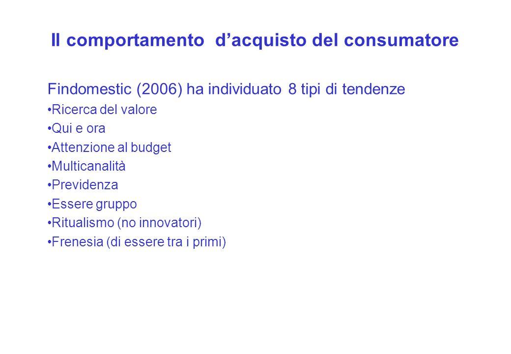 Il comportamento dacquisto del consumatore Findomestic (2006) ha individuato 8 tipi di tendenze Ricerca del valore Qui e ora Attenzione al budget Mult