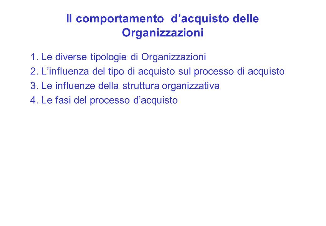 Il comportamento dacquisto delle Organizzazioni 1. Le diverse tipologie di Organizzazioni 2. Linfluenza del tipo di acquisto sul processo di acquisto