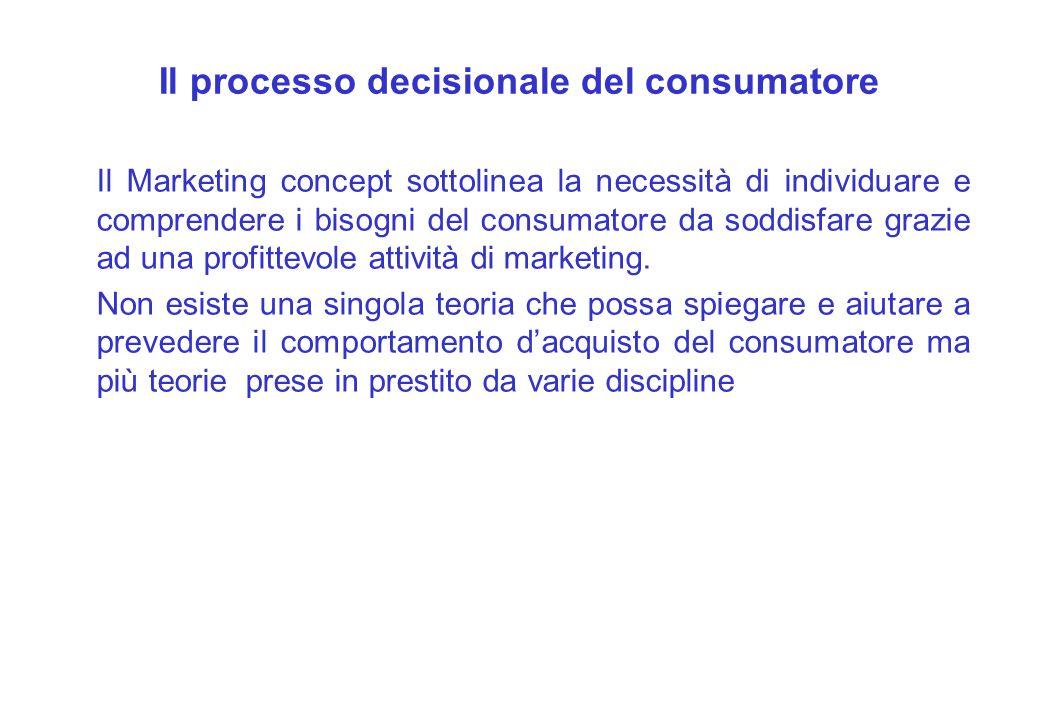 Il processo decisionale del consumatore Il Marketing concept sottolinea la necessità di individuare e comprendere i bisogni del consumatore da soddisf