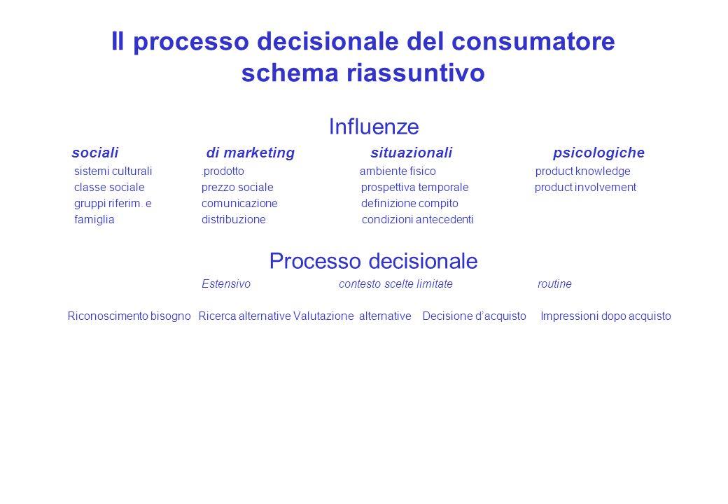 Il processo decisionale del consumatore schema riassuntivo Influenze sociali di marketing situazionali psicologiche sistemi culturali.prodotto ambient