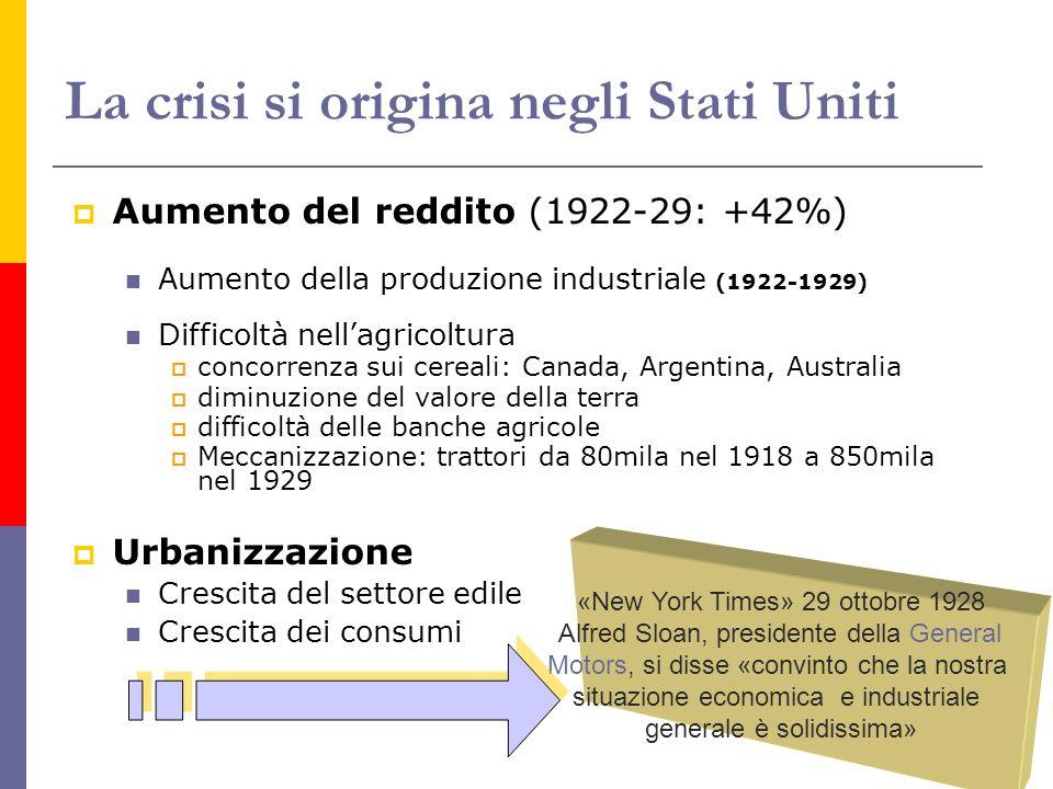 La crisi si origina negli Stati Uniti Aumento del reddito (1922-29: +42%) Aumento della produzione industriale (1922-1929) Difficoltà nellagricoltura