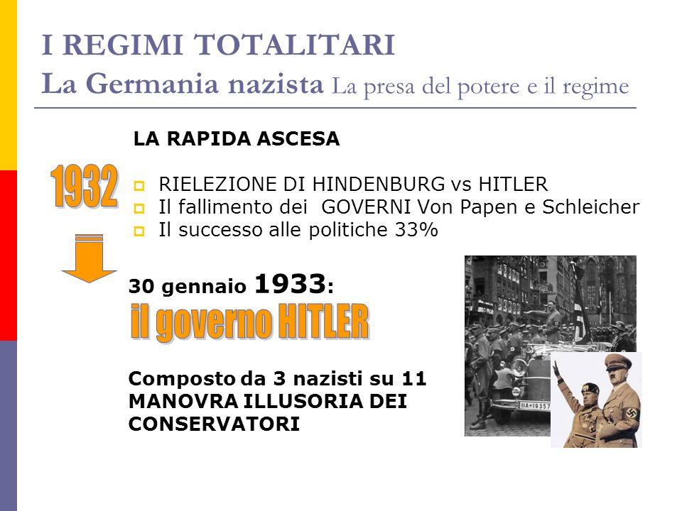 I REGIMI TOTALITARI La Germania nazista La presa del potere e il regime LA RAPIDA ASCESA RIELEZIONE DI HINDENBURG vs HITLER Il fallimento dei GOVERNI