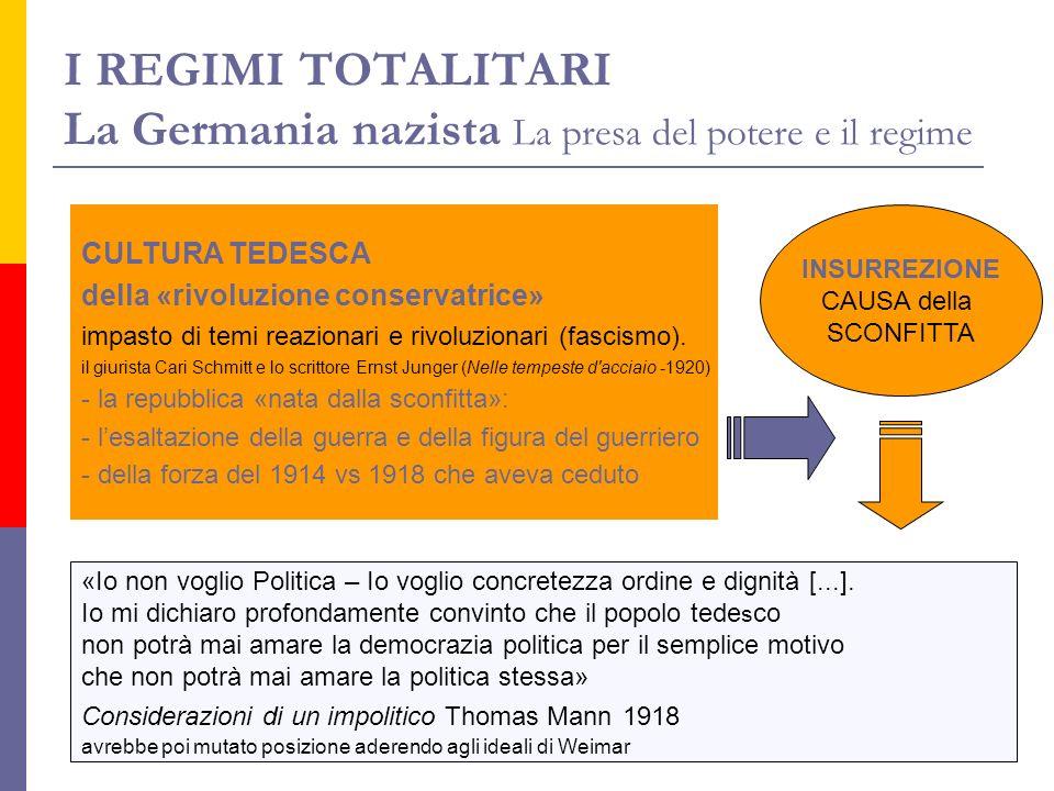 I REGIMI TOTALITARI La Germania nazista La presa del potere e il regime INSURREZIONE CAUSA della SCONFITTA «Io non voglio Politica – Io voglio concret
