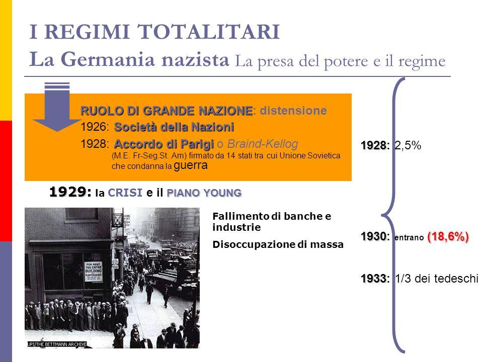 I REGIMI TOTALITARI La Germania nazista La presa del potere e il regime RUOLO DI GRANDE NAZIONE RUOLO DI GRANDE NAZIONE: distensione Società della Naz