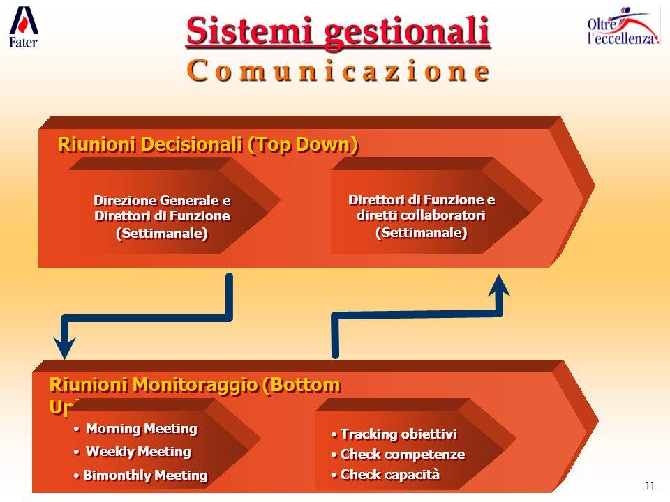 11 Riunioni Decisionali (Top Down) Direttori di Funzione e diretti collaboratori (Settimanale) Direttori di Funzione e diretti collaboratori (Settiman