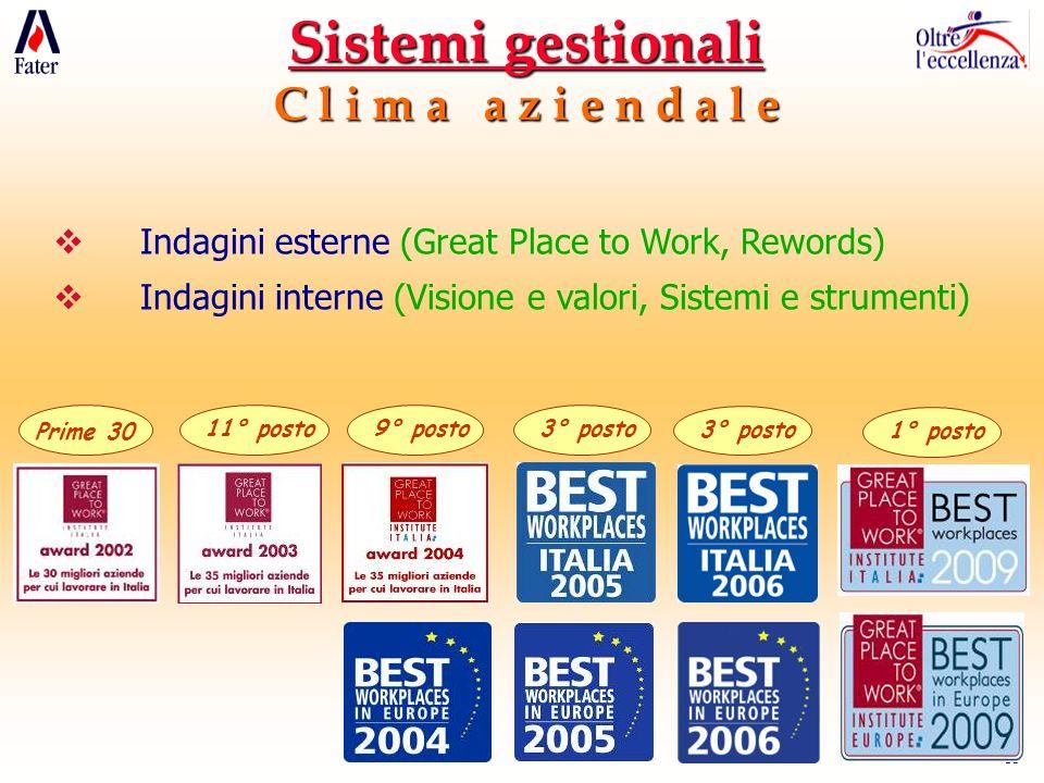 13 Prime 30 11° posto9° posto3° posto 1° posto Sistemi gestionali C l i m a a z i e n d a l e Indagini esterne (Great Place to Work, Rewords) Indagini