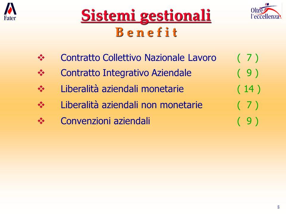 8 Sistemi gestionali B e n e f i t Contratto Collettivo Nazionale Lavoro( 7 ) Contratto Integrativo Aziendale( 9 ) Liberalità aziendali monetarie( 14
