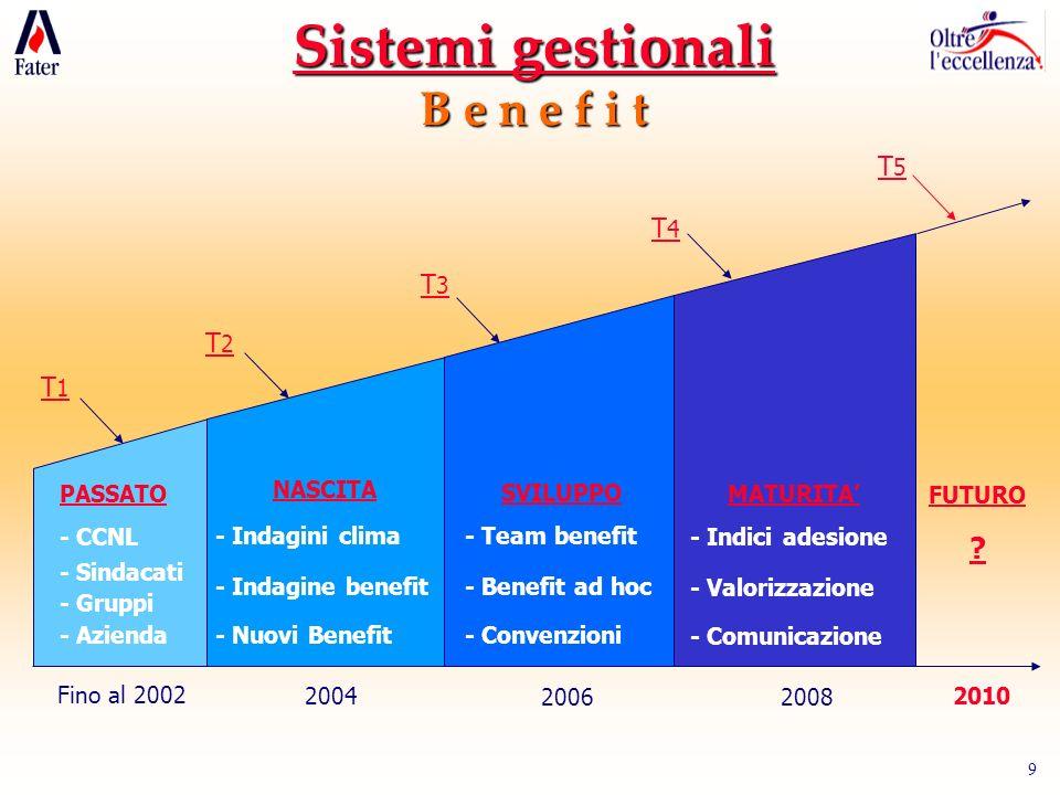 9 Fino al 2002 T1T1 PASSATO - CCNL - Sindacati - Gruppi - Azienda T2T2 2004 NASCITA - Indagini clima - Indagine benefit - Nuovi Benefit 2006 SVILUPPO