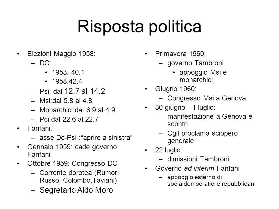 Risposta politica Elezioni Maggio 1958: –DC: 1953: 40.1 1958:42.4 –Psi: dal 12.7 al 14.2 –Msi:dal 5.8 al 4.8 –Monarchici:dal 6.9 al 4.9 –Pci:dal 22.6