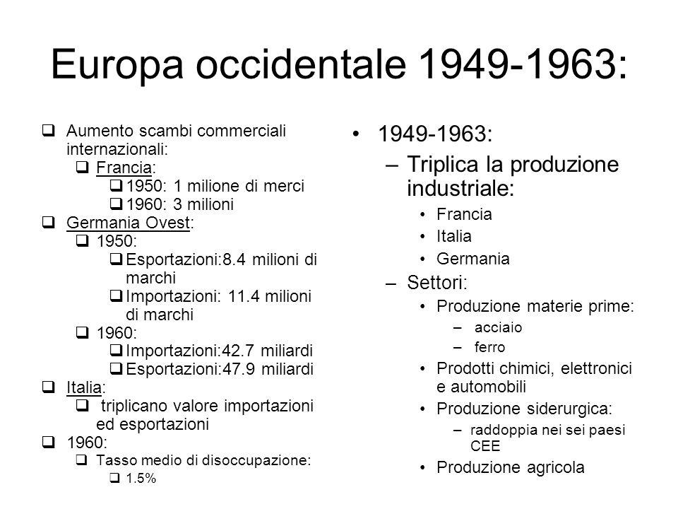Europa occidentale 1949-1963: Aumento scambi commerciali internazionali: Francia: 1950: 1 milione di merci 1960: 3 milioni Germania Ovest: 1950: Espor