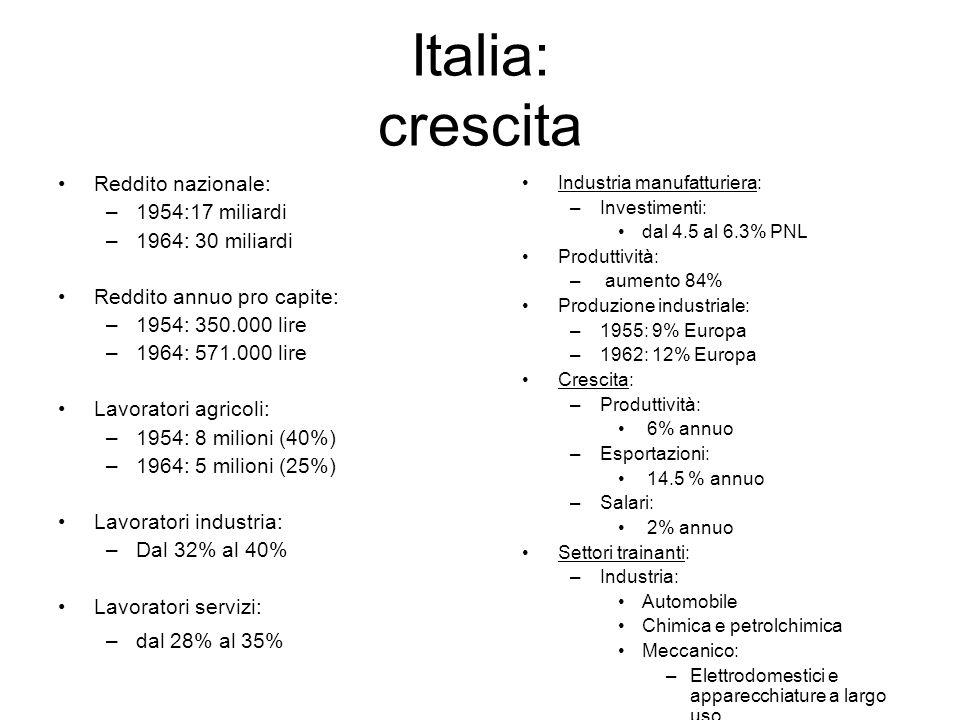 Italia: crescita Reddito nazionale: –1954:17 miliardi –1964: 30 miliardi Reddito annuo pro capite: –1954: 350.000 lire –1964: 571.000 lire Lavoratori
