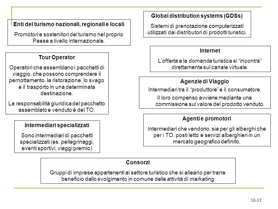 10-13 Agenzie di Viaggio Intermediari tra il produttore e il consumatore. Il loro compenso avviene mediante una commissione sul valore del prodotto ve